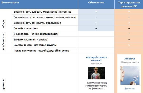 Возможности ВКонтакте