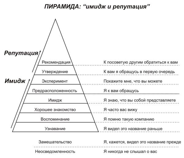 Пирамида: Имидж и Репутация
