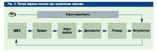 Схема продаж торговой точки